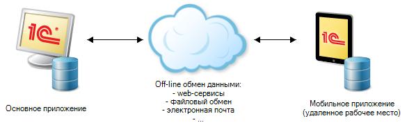 1с приложение документооборот мобильное